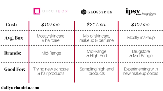 Birchbox vs Glossybox vs Ipsy Comparison Chart